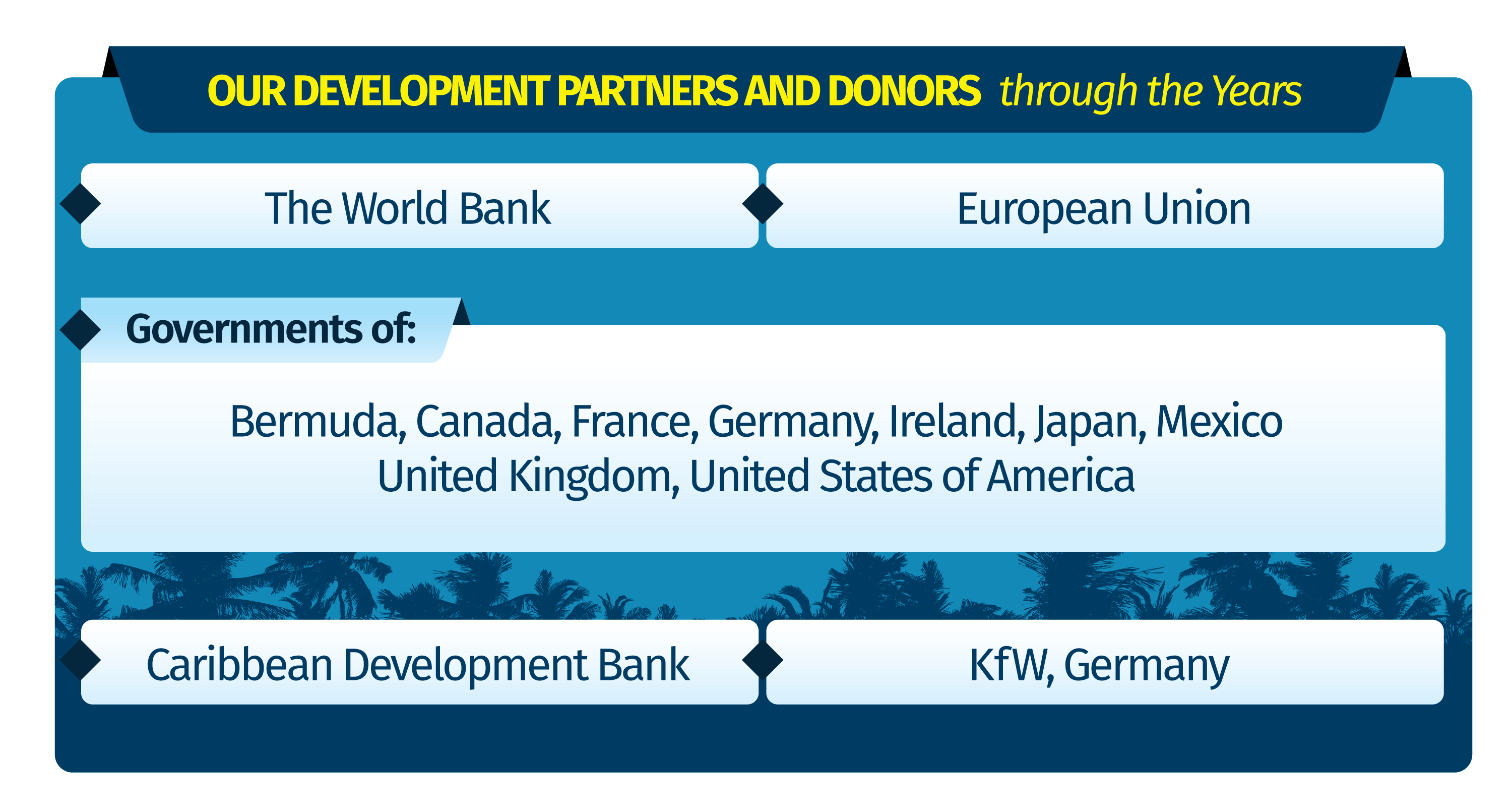 CCRIF Development Partners and Donors Throughout the Years