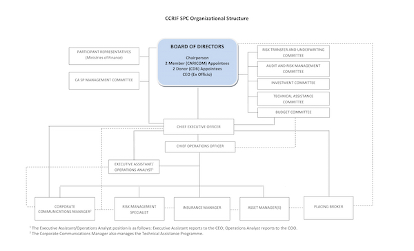 CCRIF Organisation Structure Revised December 2016