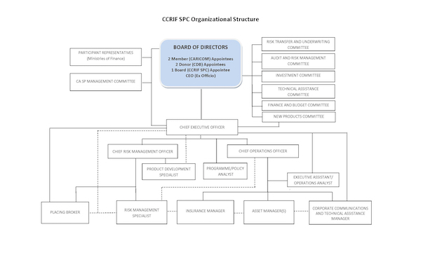 CCRIF SPC Organisation Structure Revised May 2020