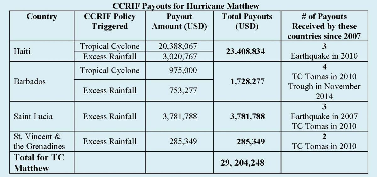 CCRIF Payouts for Hurricane Matthew